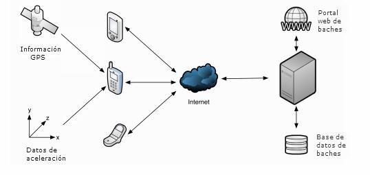 Octavo Semestre Clase De Redes De Telecomunicaciones