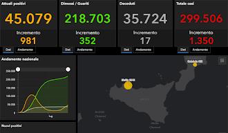COVID-19 Italia - Monitoraggio 21 Settembre