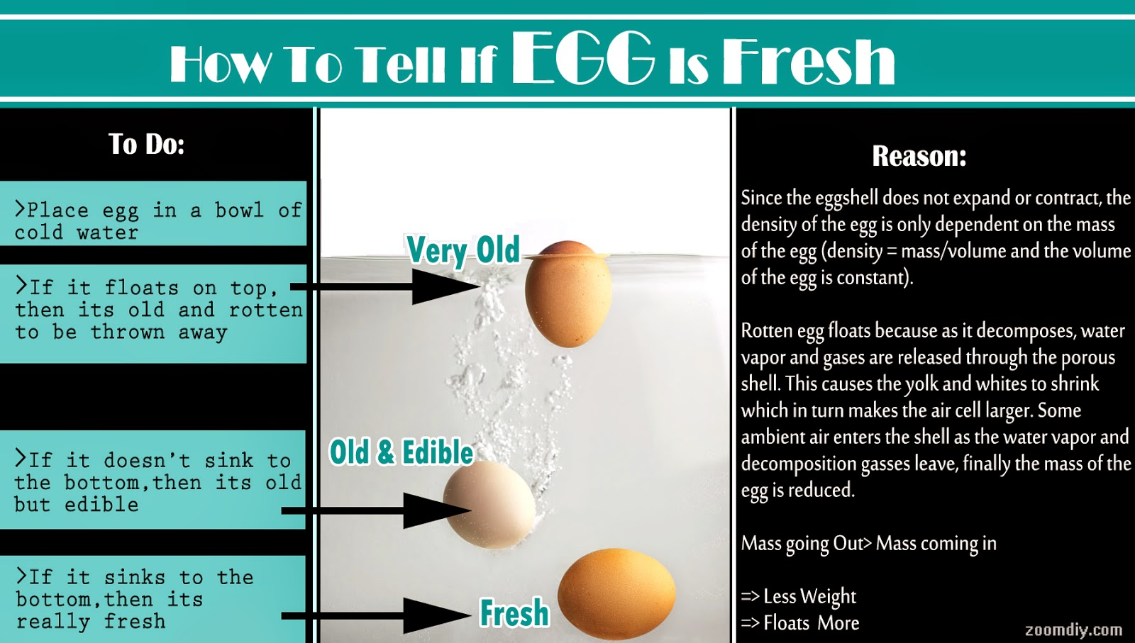how to tell is eggs are good