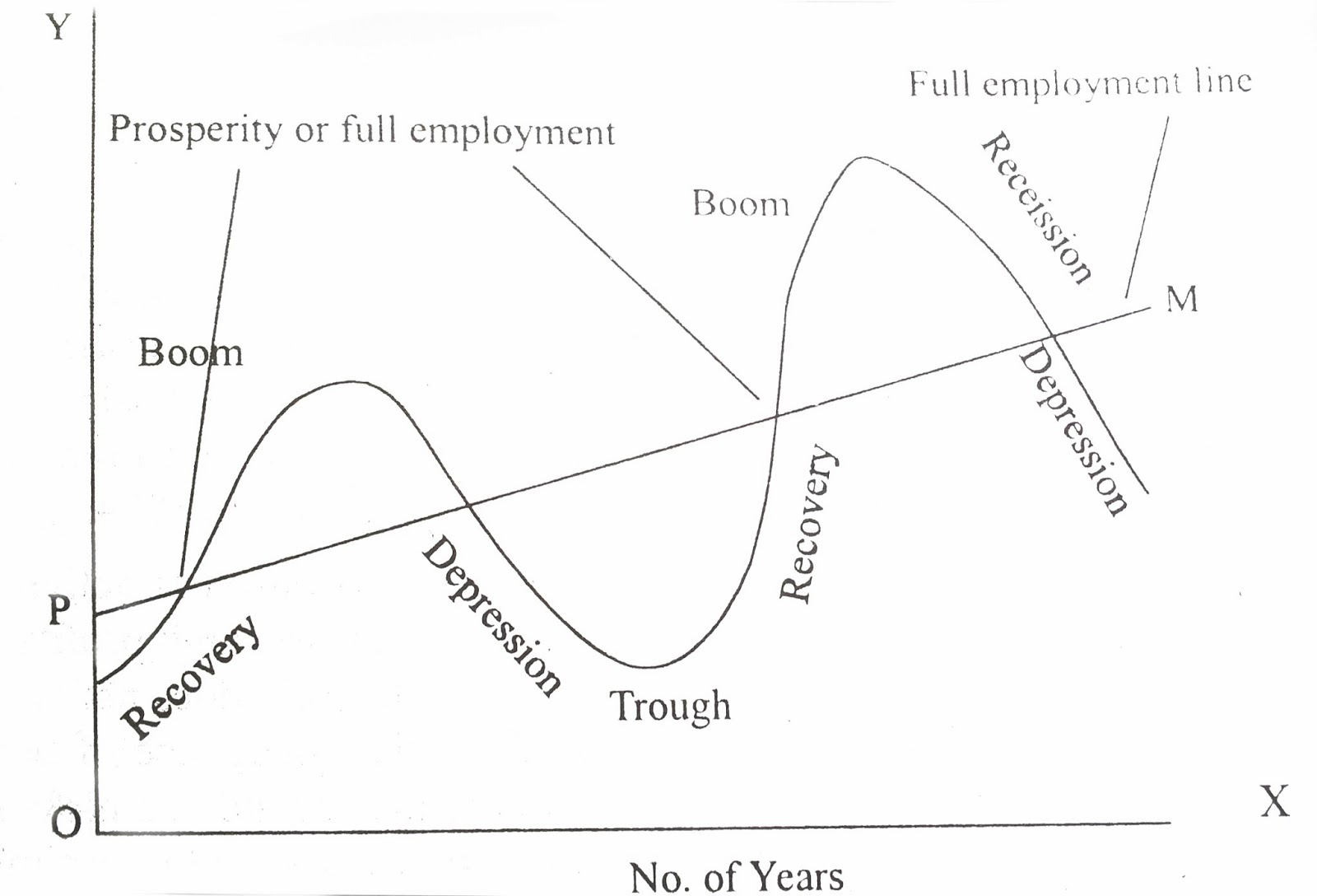 what is the business cycle From a conceptual perspective, the business cycle is the upward and downward movements of levels of gdp (gross domestic product) and refers to the period of expansions and contractions in the level of economic activities (business fluctuations) around a long-term growth trend.
