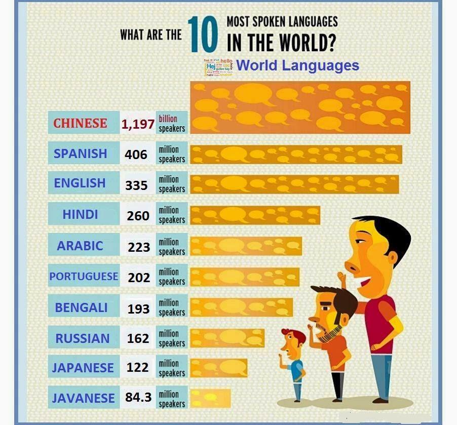 Turismo cinese le lingue pi parlate al mondo - Le fiere piu importanti nel mondo ...