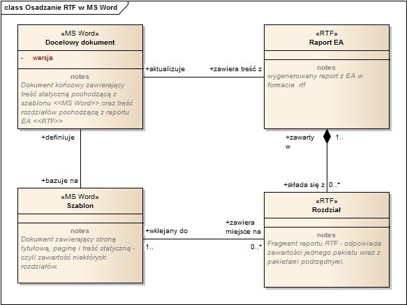 Osadzanie raportów RTF w MS Word - diagram klas