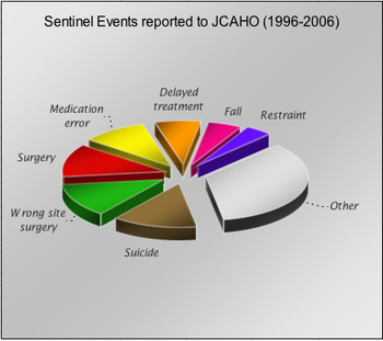 sentinal event The sentinel events survey was designed by cha and sent electronically to all ceos and vice presidents for medical affairs of member organizations distribution duplication was intended to maximize the rate of return.