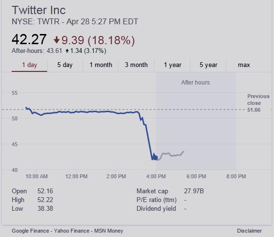 TWTR stock chart April 28, 2015
