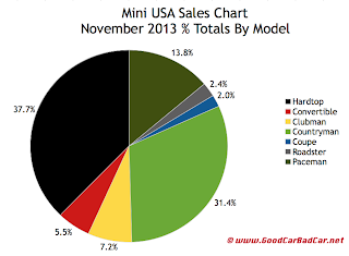 USA Mini Sales Chart November 2013