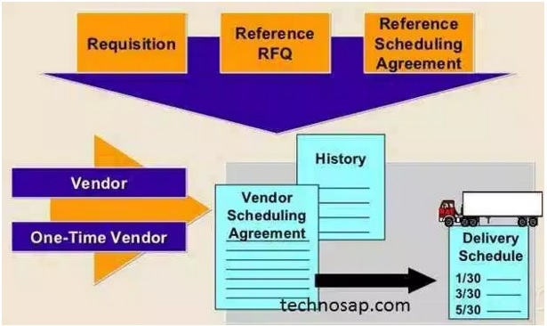 Sap Training Courses Scheduling Agreement In Sap Mm