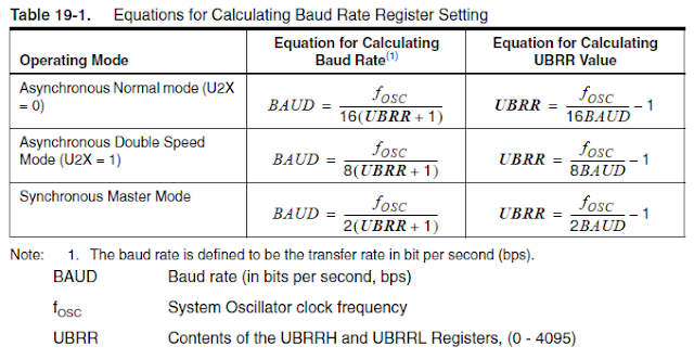 ATmega8 BAUD rate calcations
