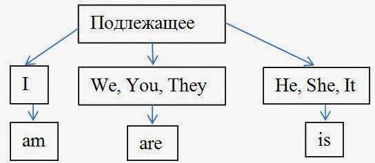 Схема построения предложения с глаголом to be