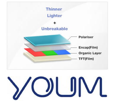 Youm, Flexible Screen from Samsung Is Thinner and Shatterproof