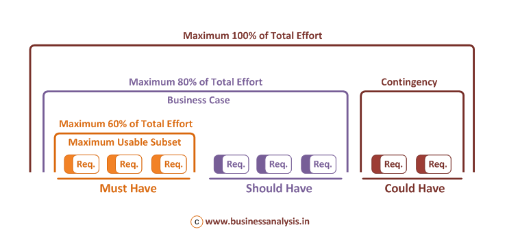 moscow method for requirements prioritization business analysis