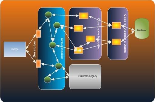 Ingenier a de software arquitectura orientada a servicios Arquitectura orientada a servicios