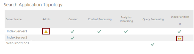 SQL Server 2012 Install or add Full-text search - Stack ...