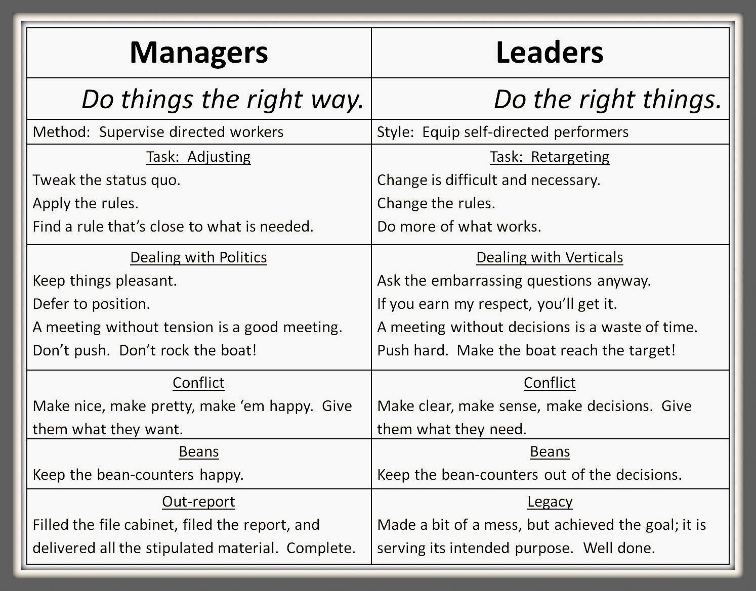leadership management and leader Interested in knowing the difference between leadership and management difference between clearly elucidates the difference between leadership and management.