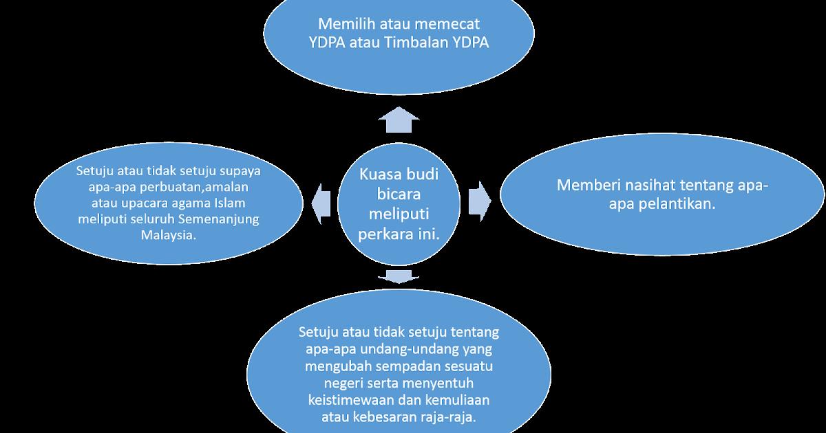 Pengajian Malaysia Majlis Raja Raja Melayu
