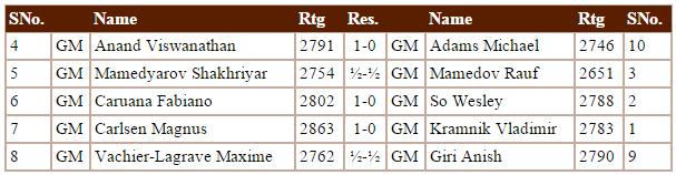 Shamkir Chess 2015 - Resultados Ronda 7