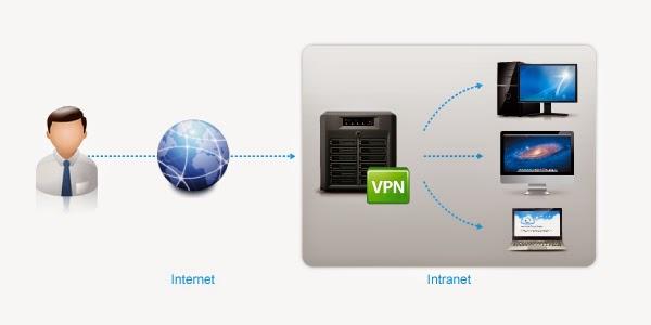 شرح ماهو VPN وكيفية الحصول عليه مجاناً لجميع الدول العربية والاجنبية