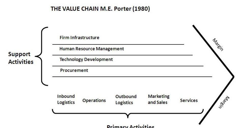 qantas value chain analysis Practical value chain analysis  value chain analysis: understand, in addition to an analysis of functions, how value is created in the enterprise – identify the key value drivers as part of a company's value chain which influence the most the critical success factors of the enterprise within its.