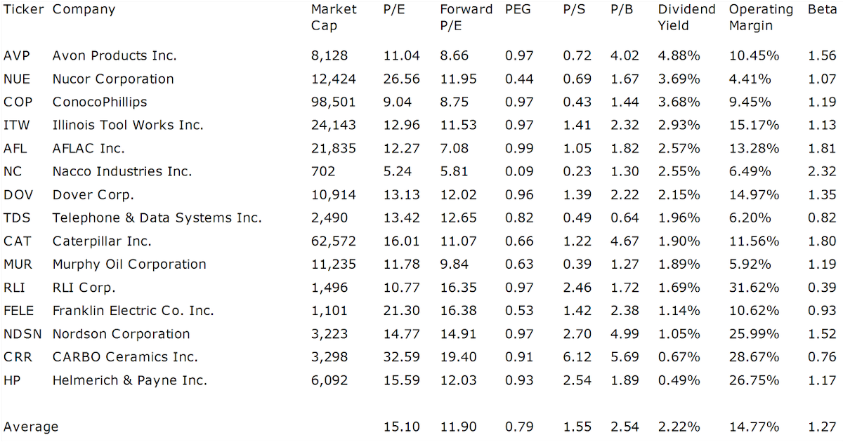 Dividend Yield Stock Capital Investment Cheap Dividend
