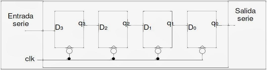 Arquitectura hardware registros for Arquitectura hardware