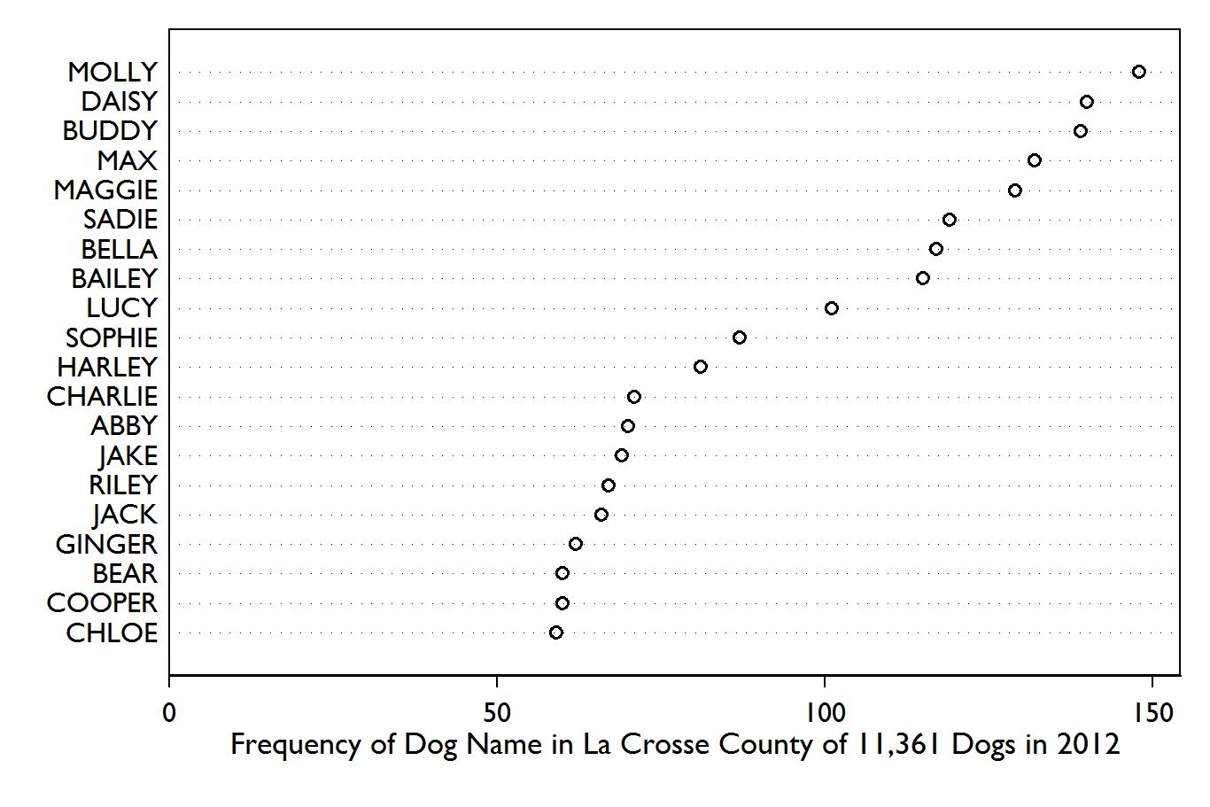 A Random Walk Dog Names And Breeds