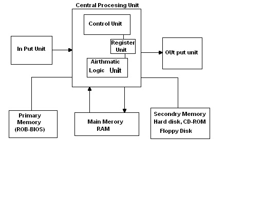 Perfect solution of computer block diagram of computer and its block diagram of computer and its explanation ccuart Gallery