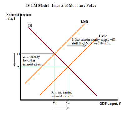 how monetary policy can raise the While inflation is a natural consequence of economic growth, loose monetary  policies can artificially increase inflation loose monetary policies result from low .