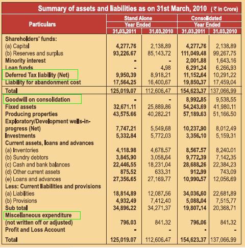 vertical balance sheet format. of ONGC#39;s Balance Sheet