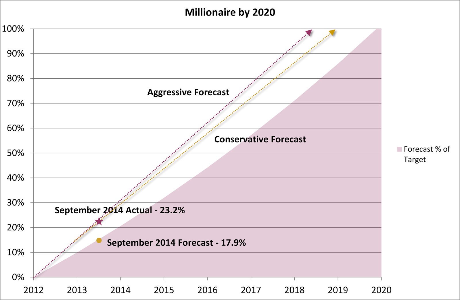 Millionaire by 2020 Plan – September 2014 Update