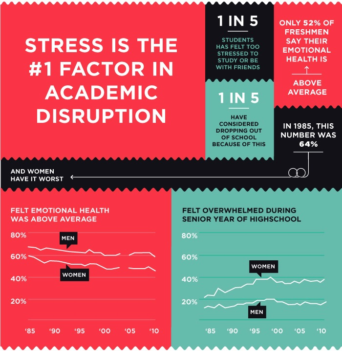 causes of stress on college students Stress among college students on college students - my research on the major causes and effects of stress on college students is compiled at the request of.