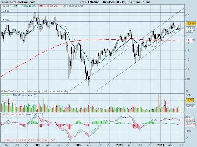 analisis tecnico-enagas-4 de julio de 2011