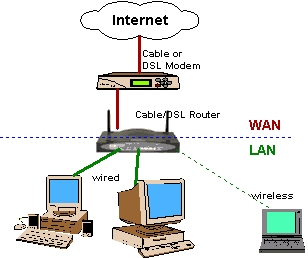 router switch how to buy the best network hardware and set up by how to buy the best network hardware and set up by yourself