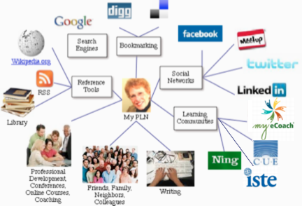 This picture has logo's popular personal learning networks. In the center is a picture of a woman. Branching out from her picture are the seperate categorizes: Search engines, reference tools, bookmarking, social networks, and learning communities. Each of those branch out further to so the logos of the networks.