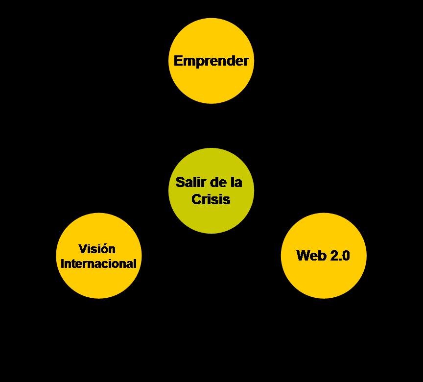 emprender, indor, internacionalizacion de empresas, web 2.0, crisis