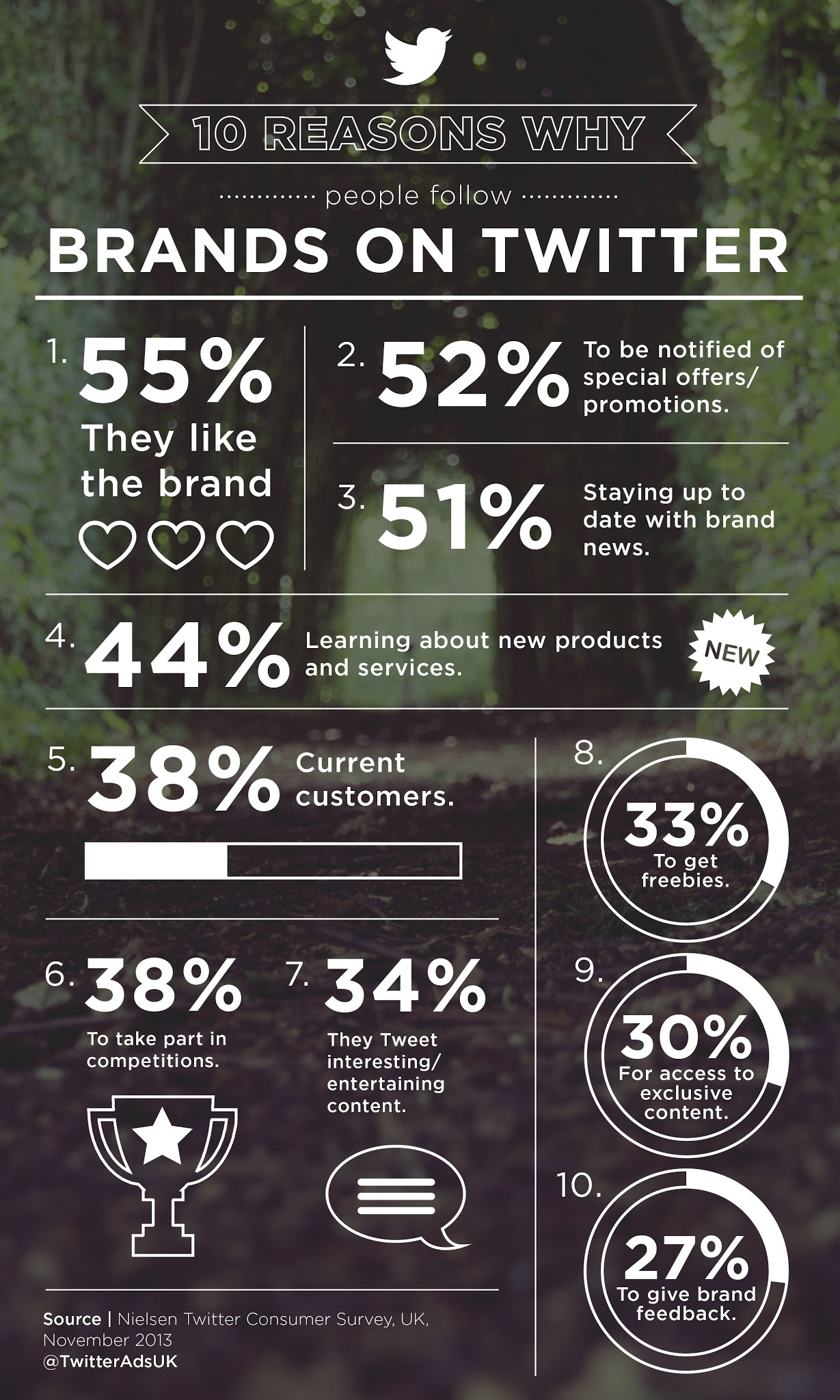 10 reasons why people follow brands on Twitter - infographic