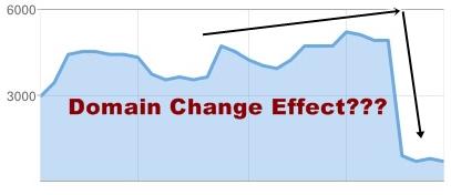 Ilustrasi Efek Negatif Ganti Domain TLD