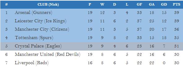 Premier League table after half season 2015-2016