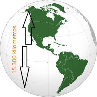 America mide 15300 kilómetros.