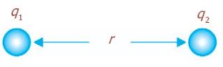 Hukum Coulomb, gaya antara dua muatan titik, q1 dan q2 berjarak r