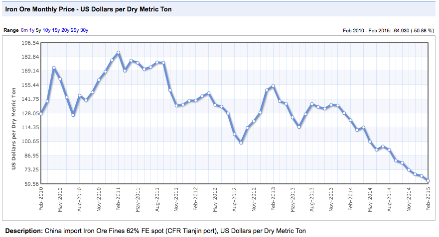 China import Iron Ore Fines 62% FE spot (CFR Tianjin port), US Dollars per Dry Metric Ton
