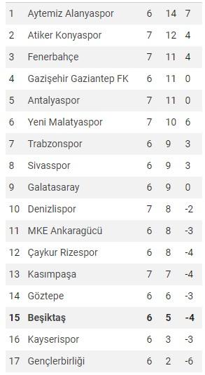 Spor Toto Süper Lig Puan Durumu