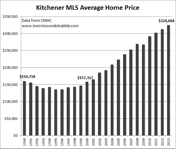 kitchener average home price graph