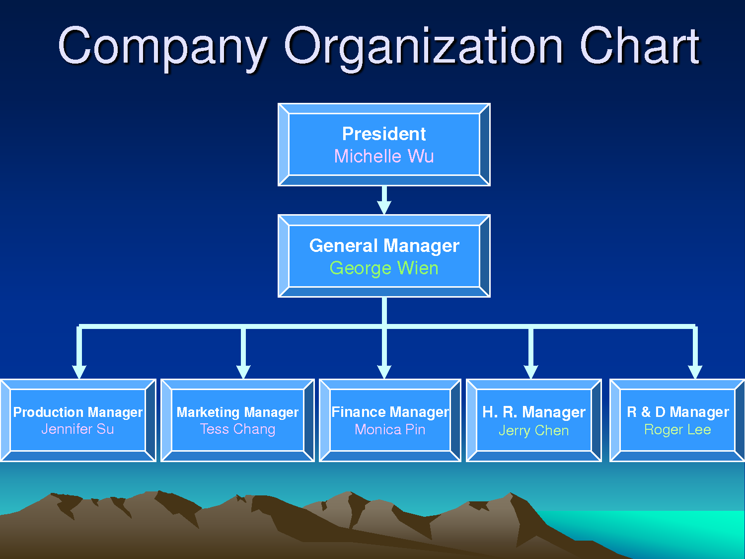 corporate business structure Organizational structure refers to the way that an organization arranges people and jobs so that its work can be performed and its goals can be met when a work group is very small and face-to-face communication is frequent, formal structure may be unnecessary, but in a larger organization decisions.