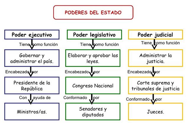 Imagenes Del Poder Del Estado Poderes Del Estado de Chile