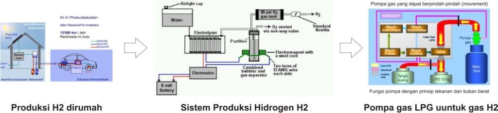 Konsep gas Hydrogen (H2) dan Hydroxy
