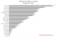 Canada midsize car sales chart September 2012