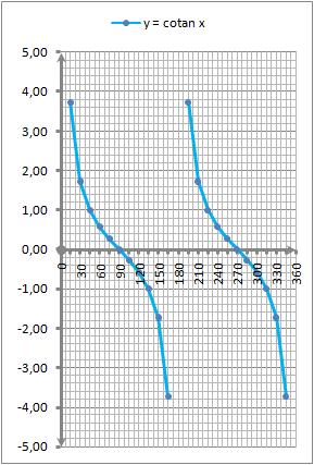 Grafik fungsi y = f(x) =  cotan x