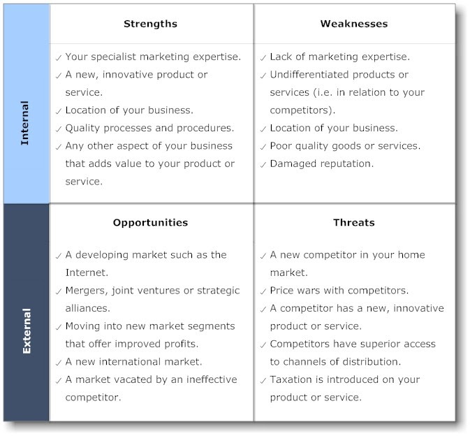 SWOT Analysis Example for a Noodles Industry