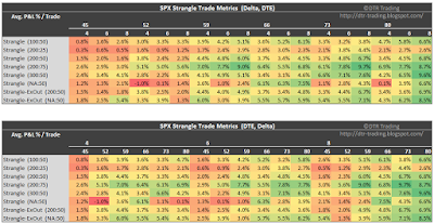 SPX Short Strangle Summary Normalized Percent P&L Per Trade