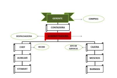 Restaurante la sucursal de mexico organigrama for Estructura de una cocina de restaurante