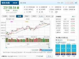 中国株コバンザメ投資 香港ハンセン指数20131004
